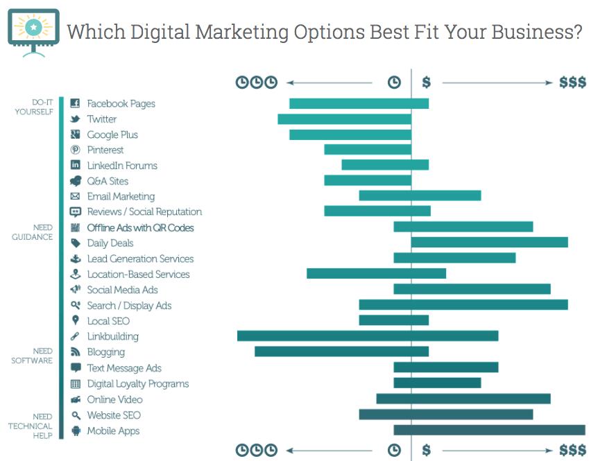 哪一種數位行銷方式最適合你的企業