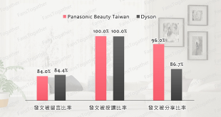 【FansTogather】美髮吹風機買了沒? 快看Panasonic粉絲團經營如何勝過Dyson!