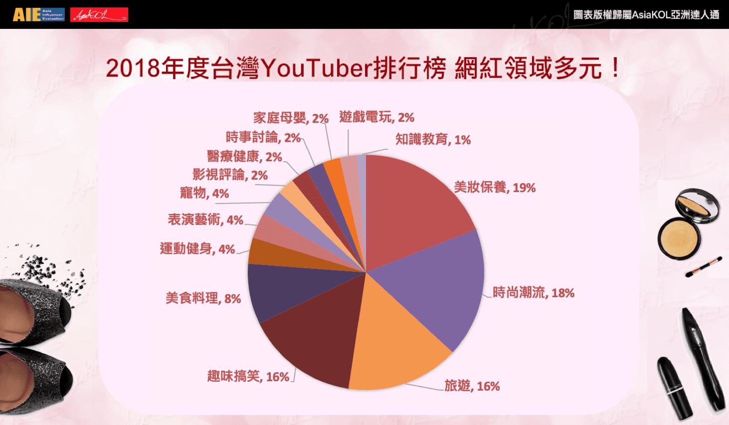 AsiaKOL帶你見識社群影響力 快看2018年度台灣YouTuber排行榜!