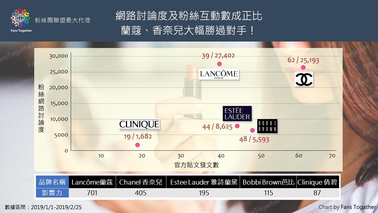 專櫃品牌社群經營大車拼!台灣蘭蔻整體影響力最佳