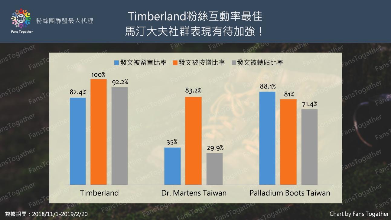 靴子潮牌大亂鬥!誰也在角逐Timberland的鞋王寶座?
