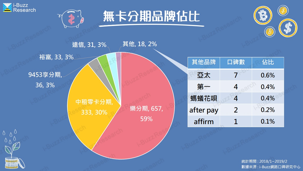 海外無卡分期旋風席捲台灣 樂分期選擇多,中租利率佛