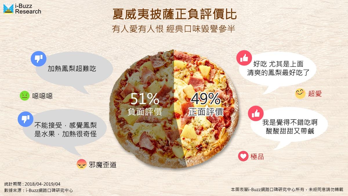 連鎖披薩老三牌來比拚 拿坡里副餐聲量高