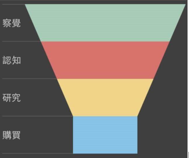 內容行銷案例解析|旅遊產業 KKDay