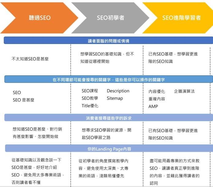 SEO 的關鍵字策略|關鍵字地圖