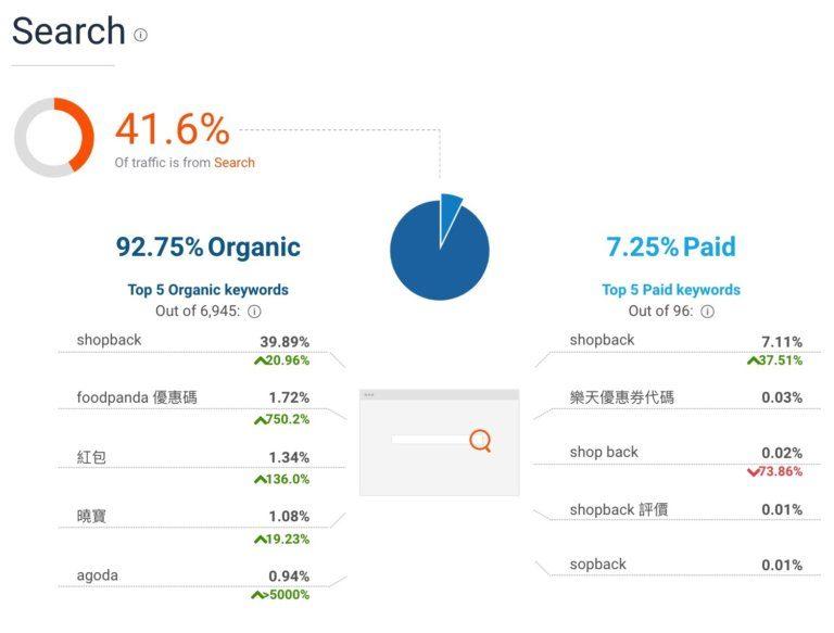 內容行銷案例解析|ShopBack