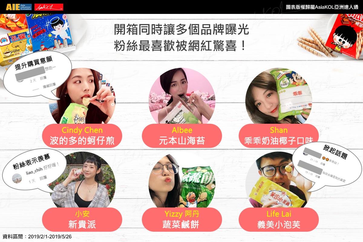 百大美食微網紅開箱台灣經典零食