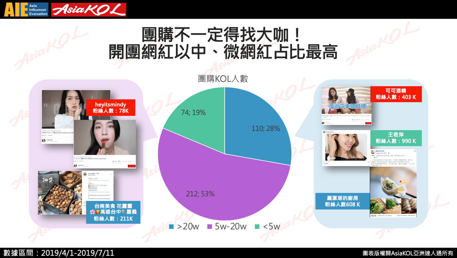 團購一定要找大咖?台灣中小型網紅銷售力超強!