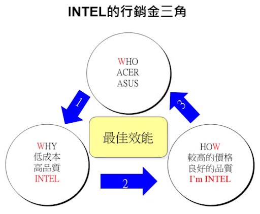 從 INTEL 和 GORE.TEX 了解 B2B 行銷