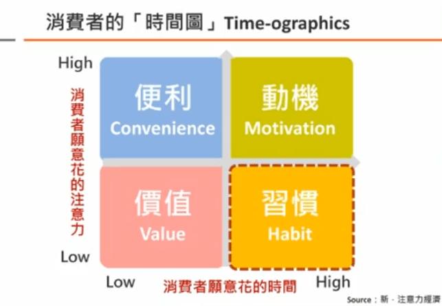 四個面向,抓住消費者的注意力