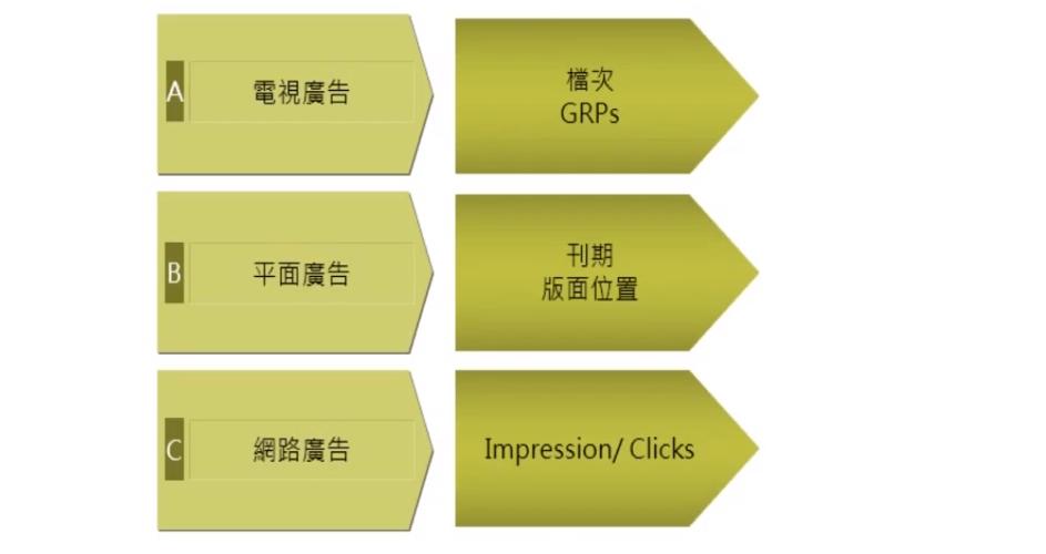 行銷傳播工具,利用五大類來做正確的行銷溝通
