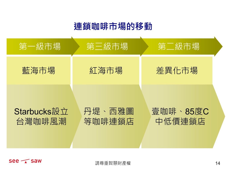 行銷策略及行銷定位:找差異化和藍海市場?
