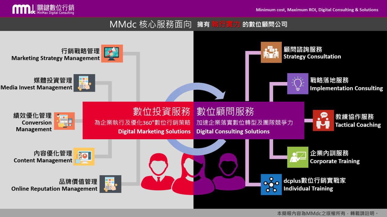 MMdc 關鍵數位行銷 Google Analytics 實戰案例分析聊聊電商經營的關鍵指標有哪些 dcplus數位行銷實戰家