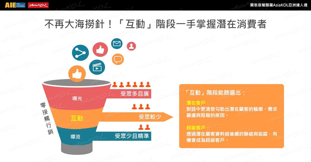 打破單向溝通!互動行銷6大招帶您找出品牌的「潛在消費者」!