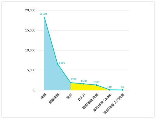 (數據來源:天下無狗關鍵字研究工具 / 單位:Google 區域平均每月搜尋量)