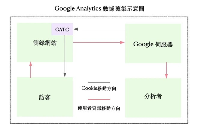 資料來源: Google Analytics 疑難雜症大解惑