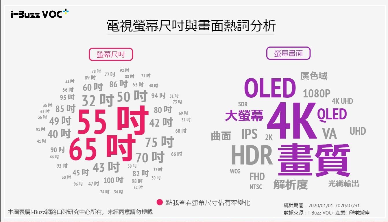 全 4K 時代來臨! 除了大螢幕和高畫質 消費者還考量什麼?