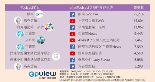 ▲ Podcast 熱門社群頻道排行榜