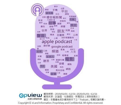 ▲「聽 Podcast 」社群討論文字雲