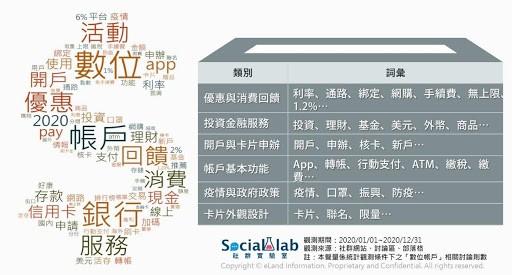 ▲ 2020 年數位帳戶熱議文字雲與詞彙面向分類