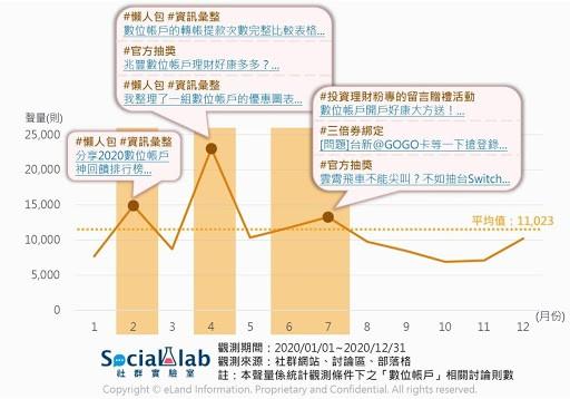 ▲ 2020 年數位帳戶聲量趨勢圖與高點文章