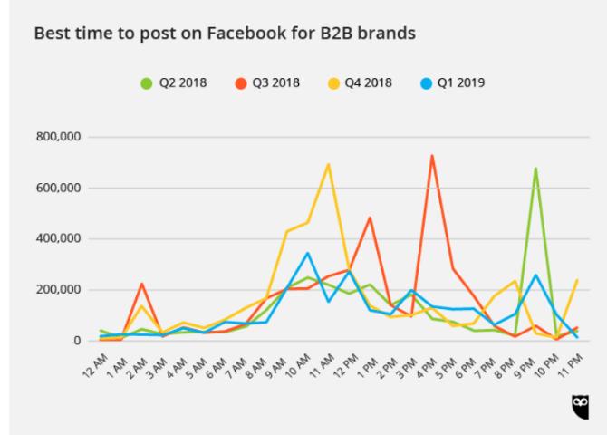 B2B的品牌端最適合的發文時間/圖: Hootsuite