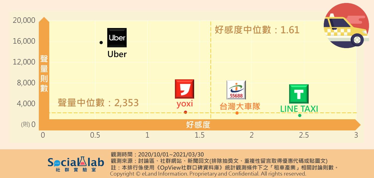 ▲多元計程車品牌聲量與好感度二維分布圖