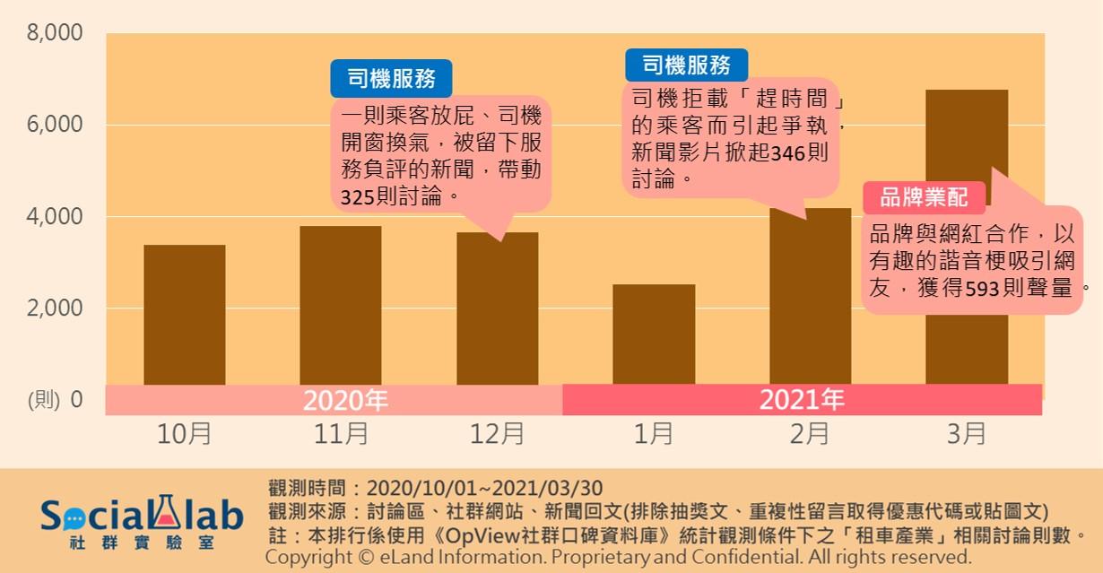 ▲ 多元計程車月聲量趨勢圖與討論高峰熱門貼文類型